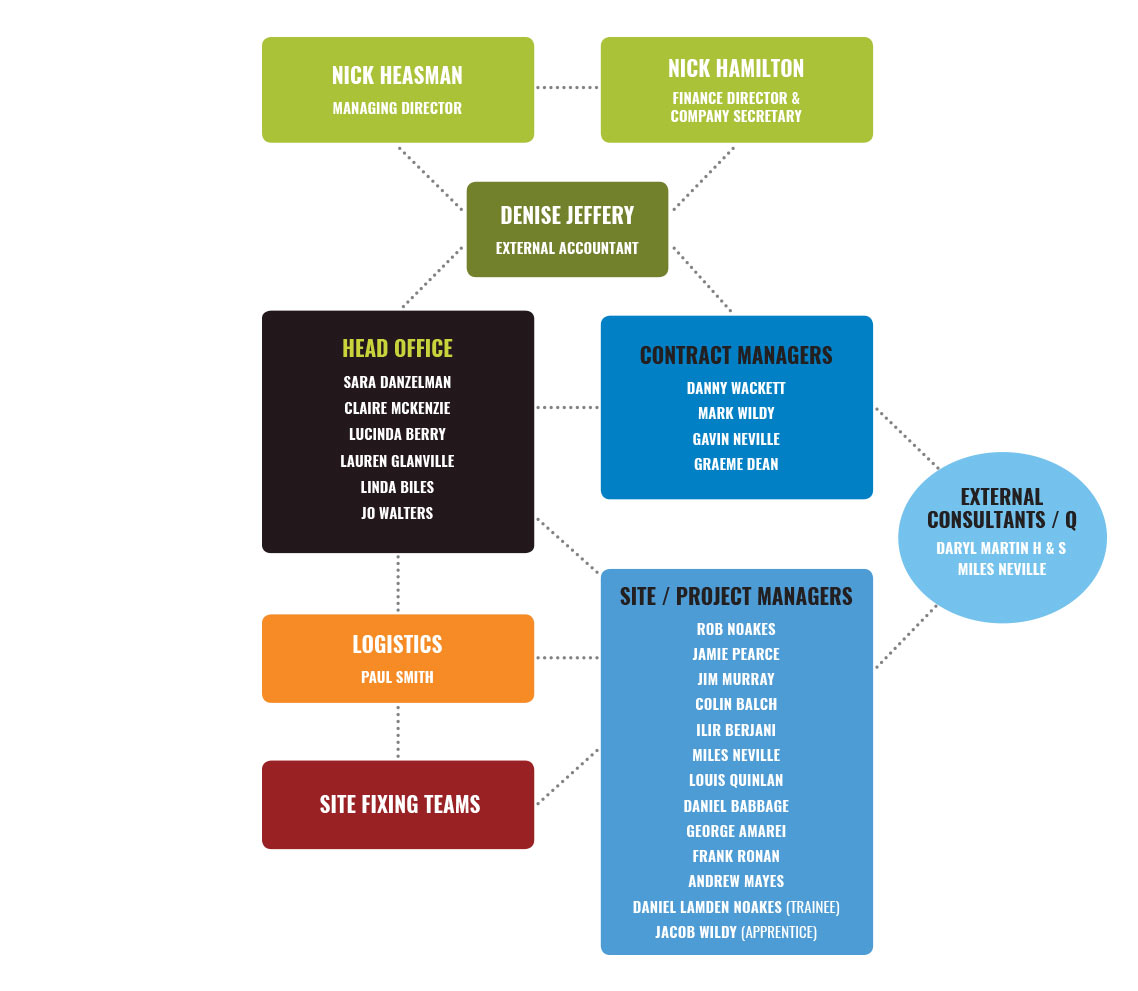 Level Best Solutions Management Structure